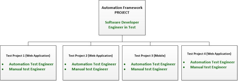 Roles in UI Test Automation | Test Automation Tribe